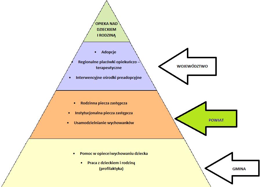 Piramida Piecza Zastępcza